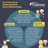 The three Rs to building better work relationships