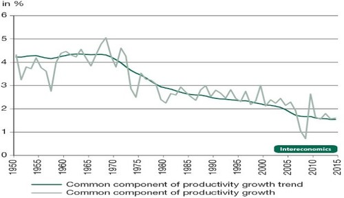 intereconomics-graph