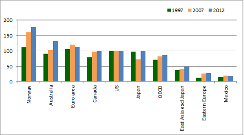 Manufacturing Labour Costs Bar Graph