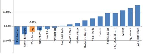 Australian Multifactor Productivity graph