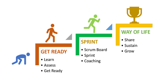 sustaining-agile-operations-the-win