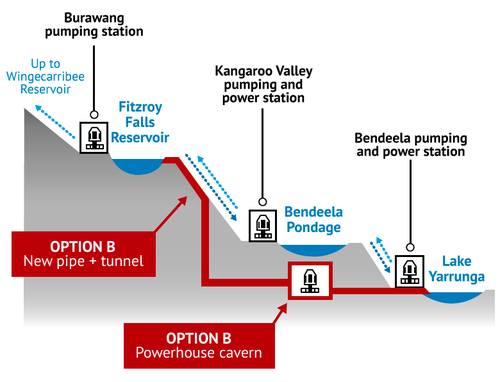 Bypass Kangaroo Valley Power Station bluprint