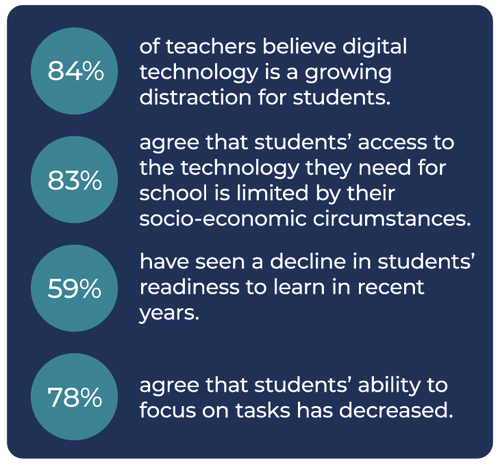 How is Technology Affecting Student Engagement and Wellbeing