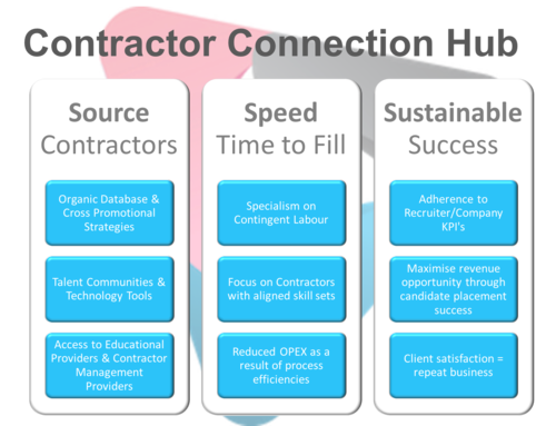 Contractor Connection Hub