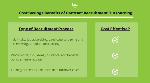 cost-savings-benefits-contract-recruitment-outsourcing