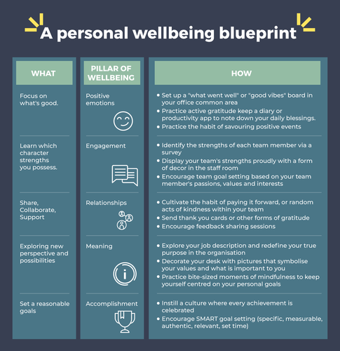 Wellbeing Blueprint