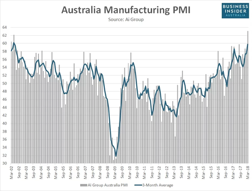 Australian Performance Manufacturing Index Graph