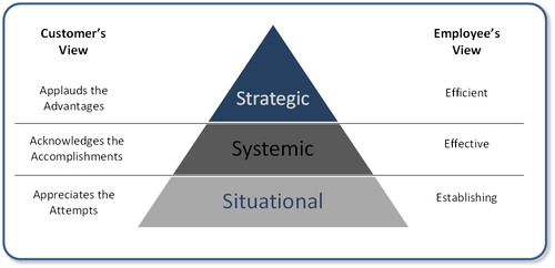 OpEx 3.0 Maturity Model