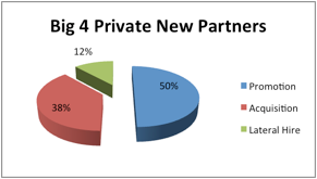 Big 4 Private Clients Analysis 2014 - Carlyle Kingswood Global