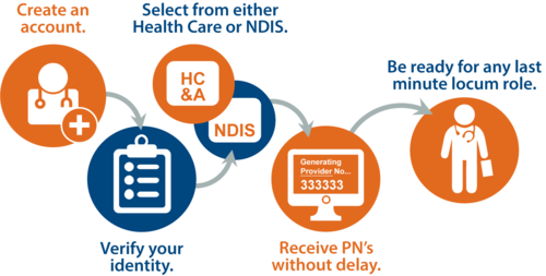 You're a Click Away From Being Job Ready for Your Next Locum. Find Out How!